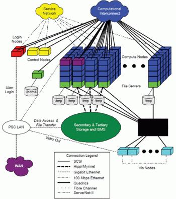 Arhitectura tipica pentru cluster de inalta performanta sursa: http://www.enginsoft.net/activities/hpc2.html