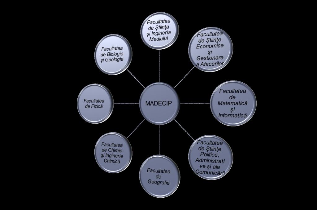 Facultatii implicate in proiectul MADECIP